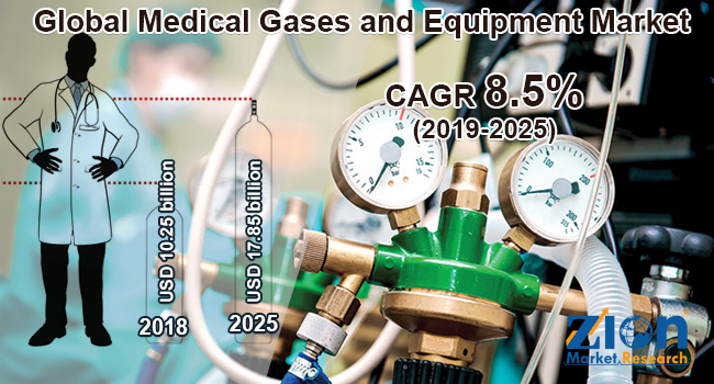 Global Medical Gases and Equipment Market