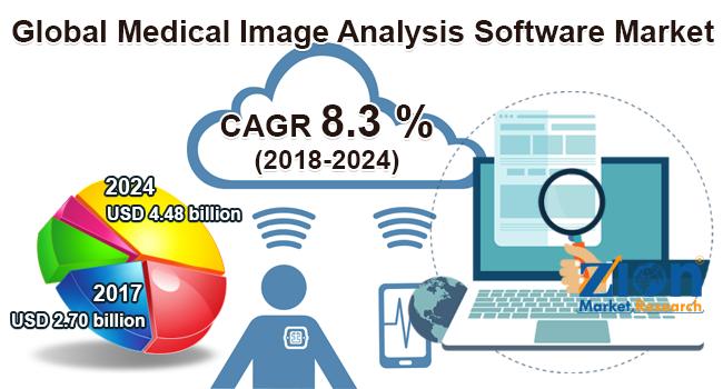 Global Medical Image Analysis Software Market