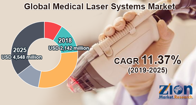 Global Medical Laser Systems Market