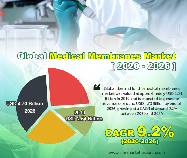 Global Medical Membranes Market