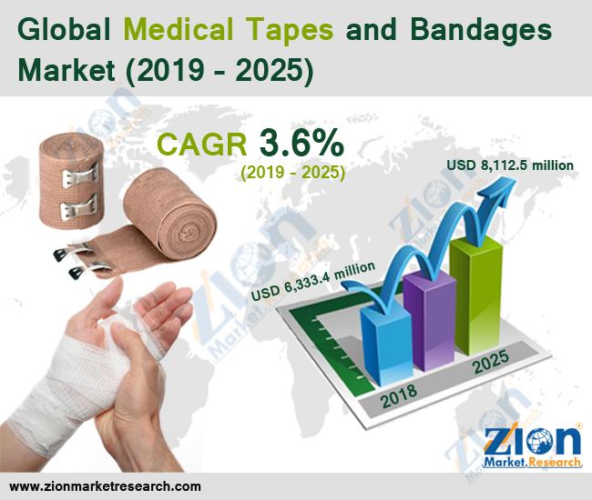 Global Medical Tapes and Bandages Market