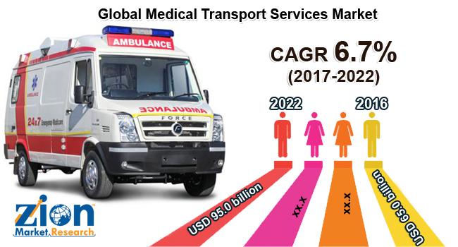 Global Medical Transport Services Market