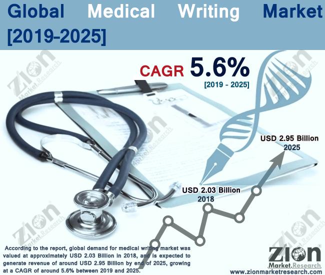 Global Medical Writing Market