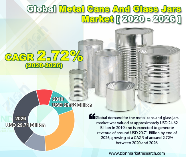 Global Metal Cans And Glass Jars Market