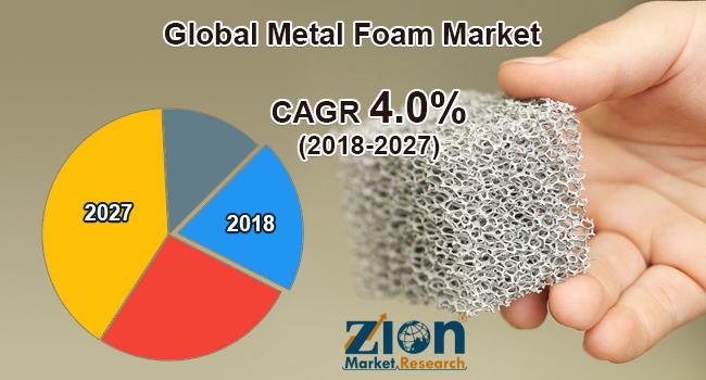 Global Metal Foam Market