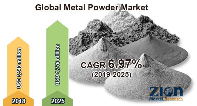 Global Metal Powder Market