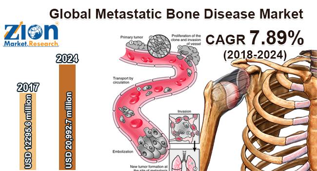 Global Metastatic Bone Disease Market