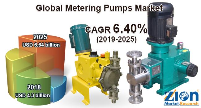 Global Metering Pumps Market