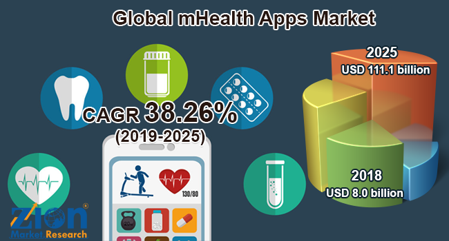 Global mHealthApps Market