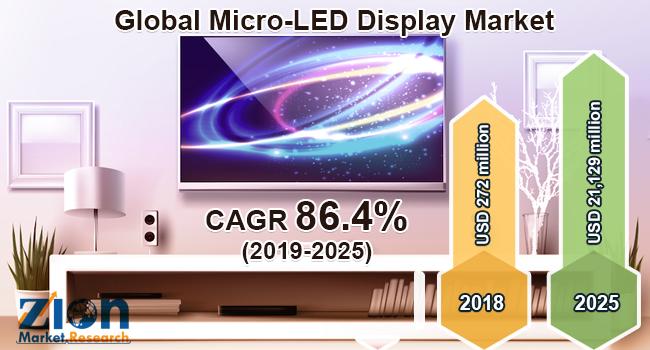 Global Micro LED Display Market