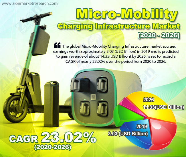 Global Micro-Mobility Charging Infrastructure Market