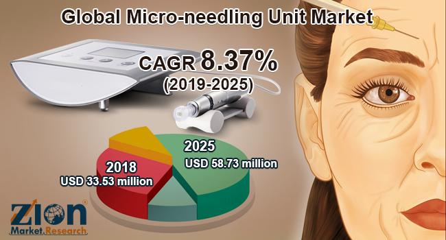 Global Micro needling Unit Market