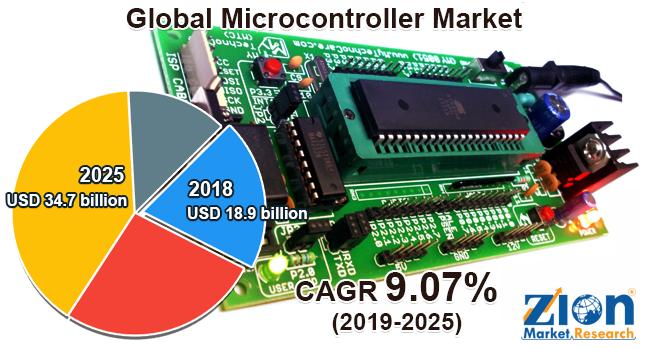 Global Microcontroller Market