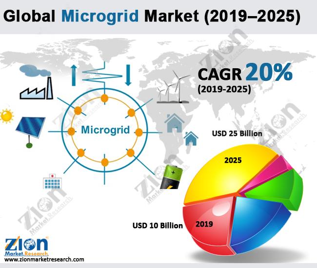 Microgrid-Market