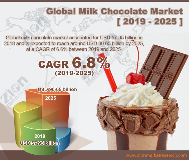 Global Milk Chocolate Market