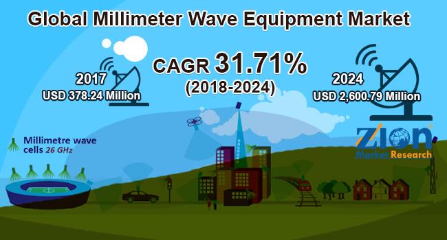 Global Millimeter Wave Equipment Market