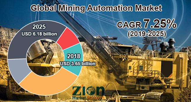 Global Mining Automation Market