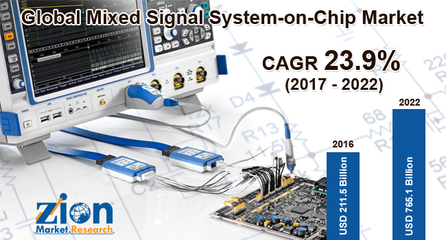 Global Mixed Signal System on png Market