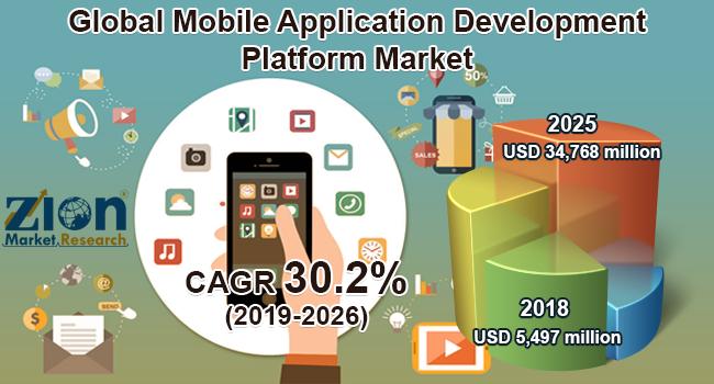 Global Mobile Application Development Platform Market