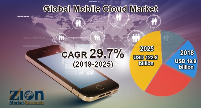 Global Mobile Cloud Market