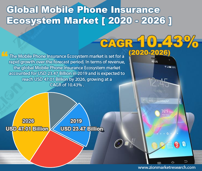 Global Mobile Phone Insurance Ecosystem Market
