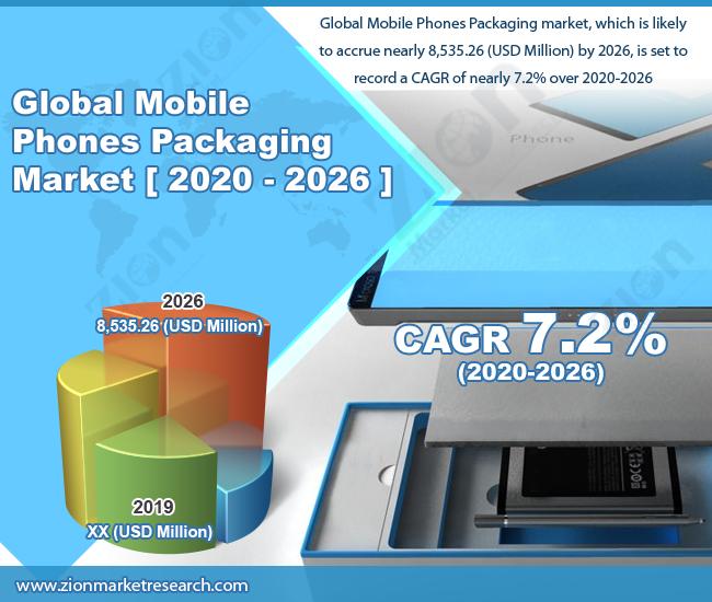 Mobile Phones Packaging Market