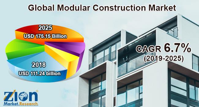 Global Modular Construction Market