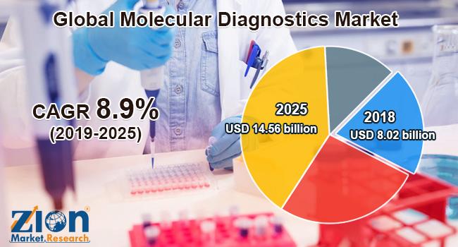 Global Molecular Diagnostics Market