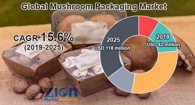 Global Mushroom Packaging Market