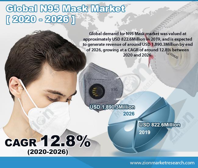Global N95 Mask Market