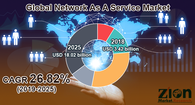 Global Network As A Service Market