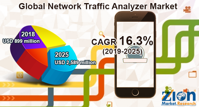 Global Network Traffic Analyzer Market