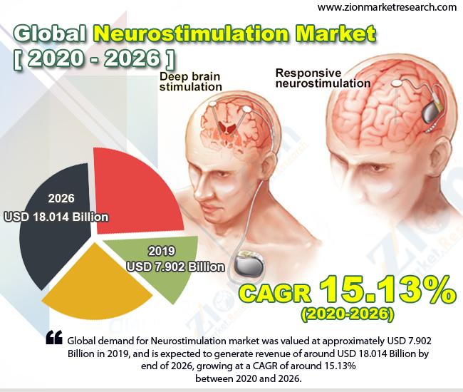 Global Neurostimulation Market