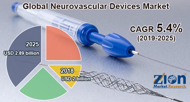 Global Neurovascular Devices Market