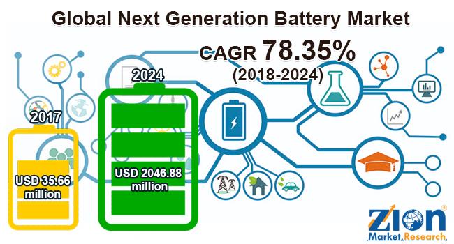 Global Next Generation Battery Market