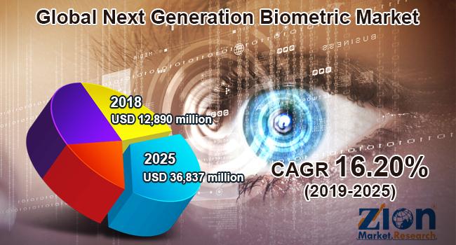 Global Next Generation Biometric Market