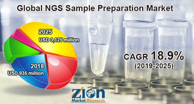 Global NGS Sample Preparation Market