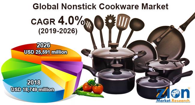 Global Nonstick Cookware Market