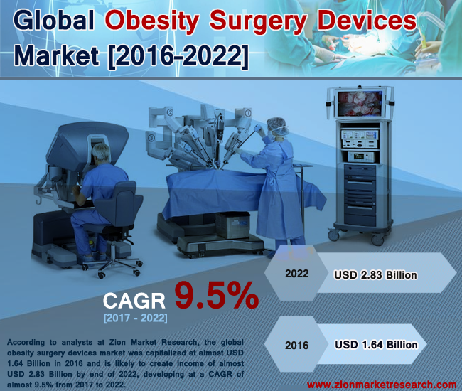 Global Obesity Surgery Devices Market