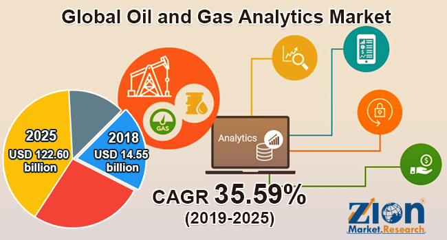 Global Oil and Gas Analytics Market