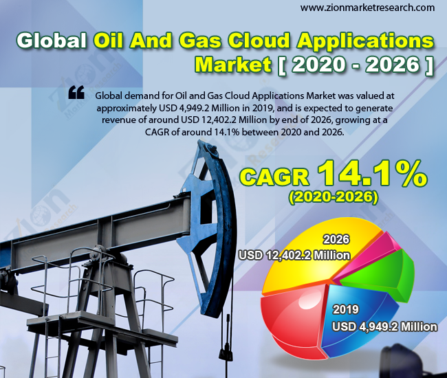 Global Oil And Gas Cloud Applications Market