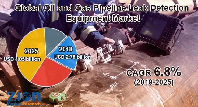 Global Oil and Gas Pipeline Leak Detection Equipment Market