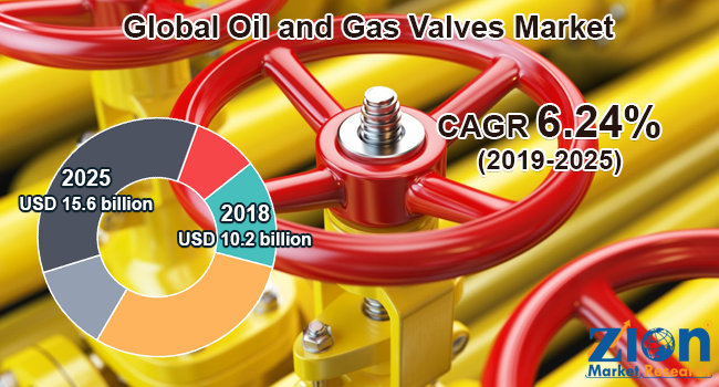 Global Oil and Gas Valves Market