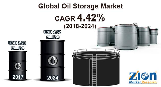 Global Oil Storage Market