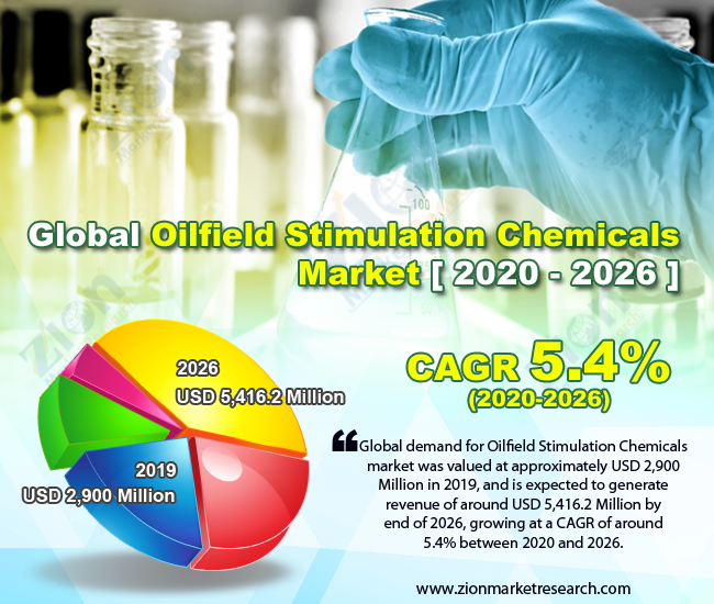 Global Oilfield Stimulation Chemicals Market