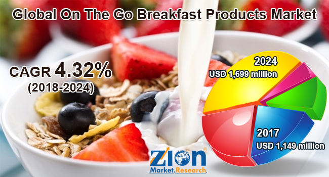 On-The-Go-Breakfast-Products-Market