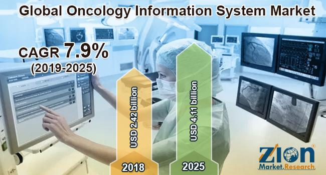 Global Oncology Information System Market