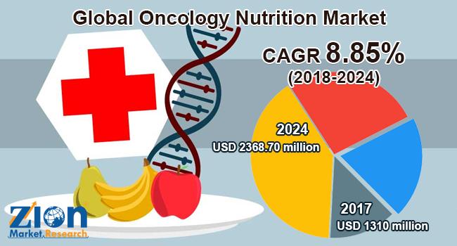 Global Oncology Nutrition Market