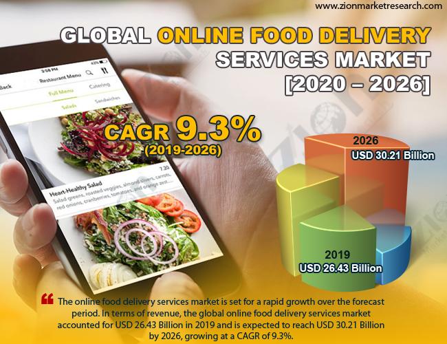 Global Online Food Delivery Services Market