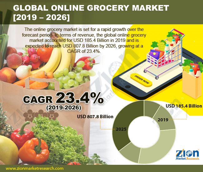 Global Online Grocery Market